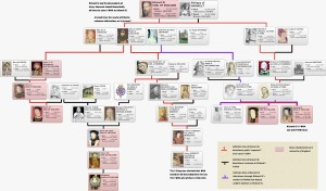 Family Tree and DNA links